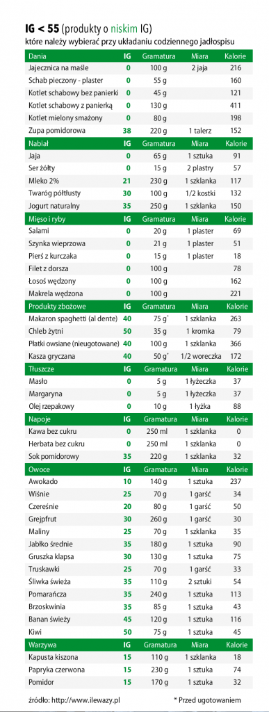 Indeks Glikemiczny Tabela PDF - do pobrania i druku - Cukrzyca